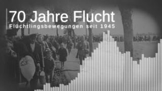 Titelbild 70 Jahre Flucht